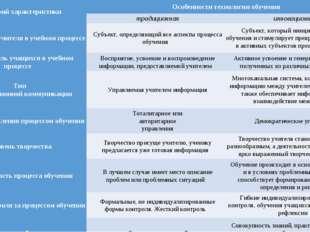 Критерий характеристикиОсобенности технологии обучения традиционнаяинновац
