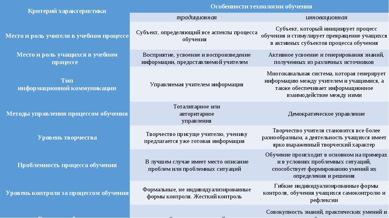 Критерий характеристикиОсобенности технологии обучения традиционнаяинновац...