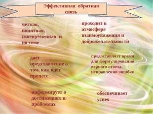 Эффективная обратная связь четкая, понятная, своевременная и по теме даёт пр