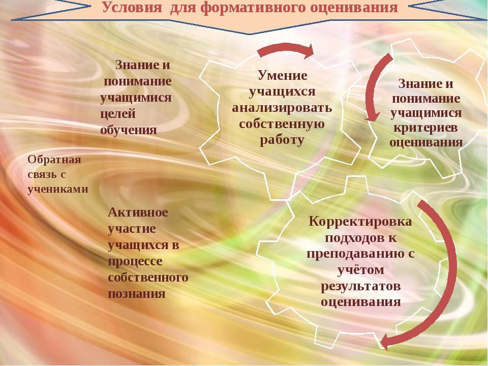 Условия для формативного оценивания Обратная связь с учениками Знание и поним...