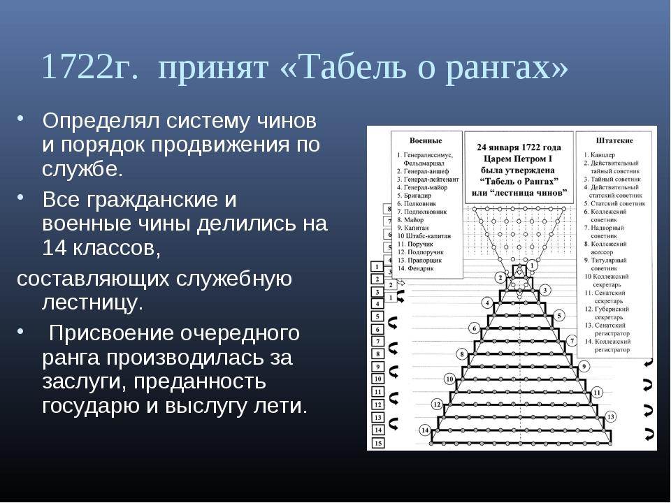 1722г. принят «Табель о рангах» Определял систему чинов и порядок продвижения...