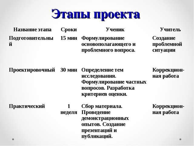 Этапы проекта Название этапаСрокиУченикУчитель Подготовительный15 минФор...