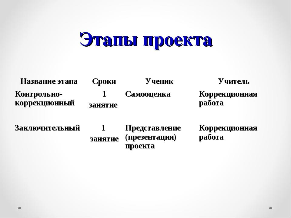 Этапы проекта Название этапаСрокиУченикУчитель Контрольно-коррекционный1...