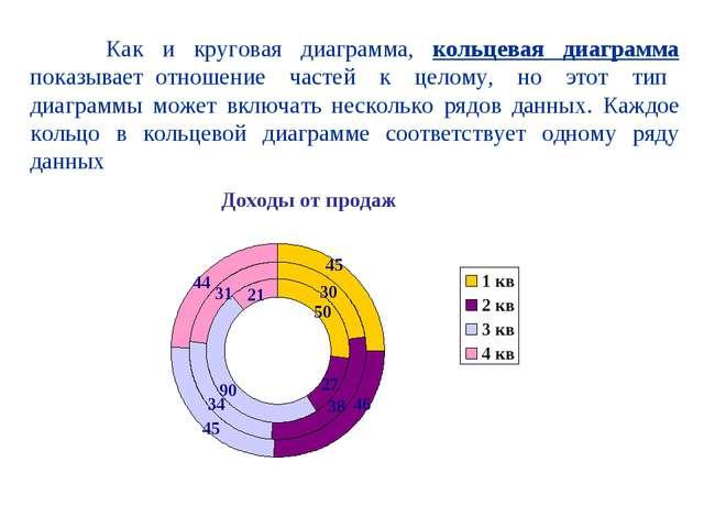 Как и круговая диаграмма, кольцевая диаграмма показывает отношение частей к...