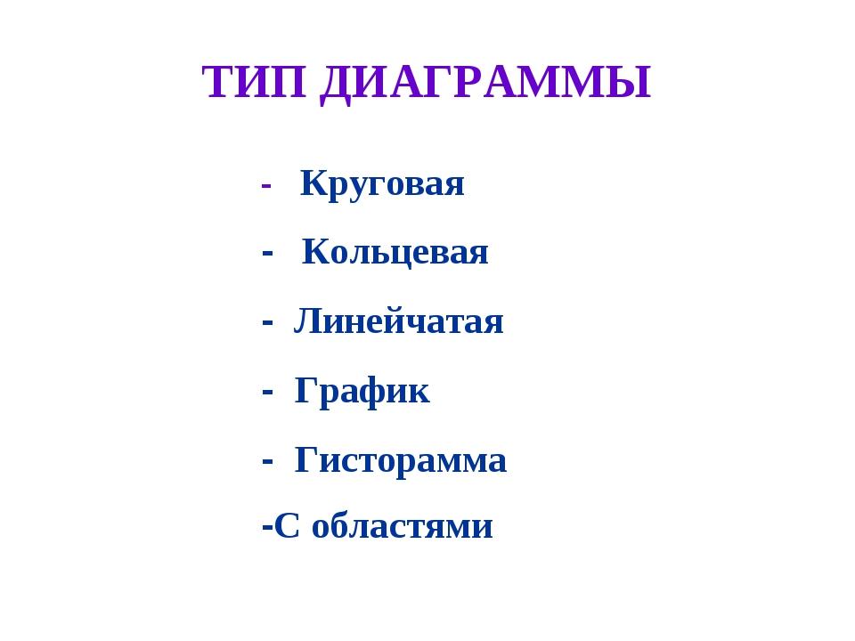 ТИП ДИАГРАММЫ - Круговая - Кольцевая - Линейчатая - График - Гисторамма -С об...