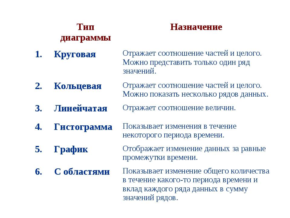 Тип диаграммыНазначение 1.КруговаяОтражает соотношение частей и целого. М...