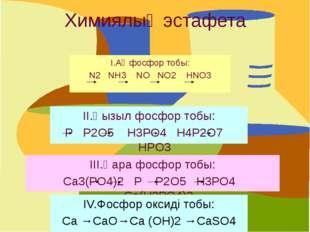 Химиялық эстафета І.Ақ фосфор тобы: N2 NH3 NO NO2 HNO3 ІІ.Қызыл фосфор тобы: