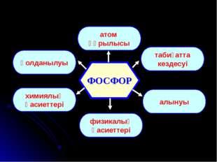 ФОСФОР атом құрылысы қолданылуы табиғатта кездесуі химиялық қасиеттері алынуы