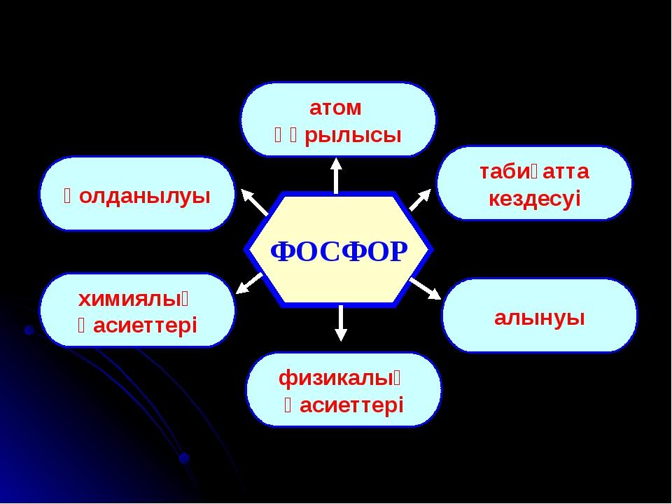 ФОСФОР атом құрылысы қолданылуы табиғатта кездесуі химиялық қасиеттері алынуы...
