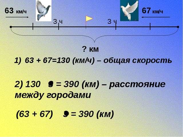 63 + 67=130 (км/ч) – общая скорость 2) 130 3 = 390 (км) – расстояние между г...