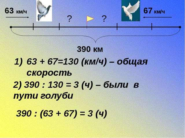 63 км/ч 67 км/ч 390 км 63 + 67=130 (км/ч) – общая скорость 2) 390 : 130 = 3...