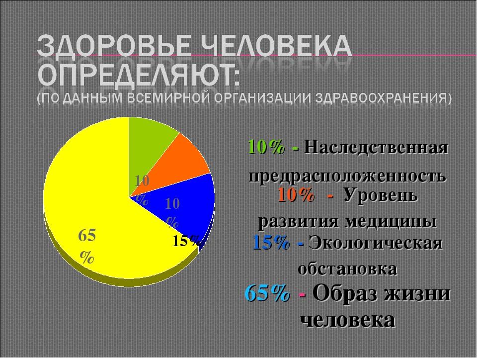 65% 10% 10% 15% 10% - Наследственная предрасположенность 10% - Уровень развит...