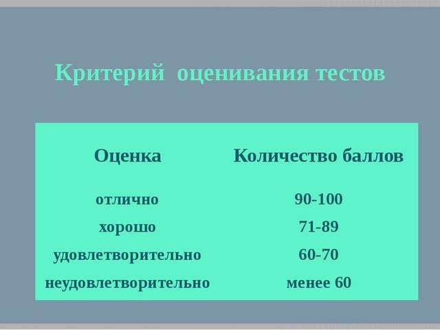 Критерий оценивания тестов Оценка Количество баллов отлично 90-100 хорошо 71-...