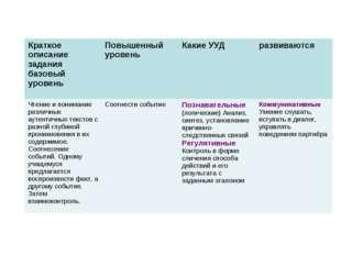 Краткое описание задания базовый уровеньПовышенный уровеньКакие УУДразвива