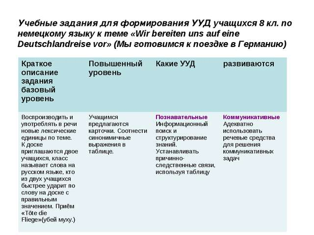 Учебные задания для формирования УУД учащихся 8 кл. по немецкому языку к теме...