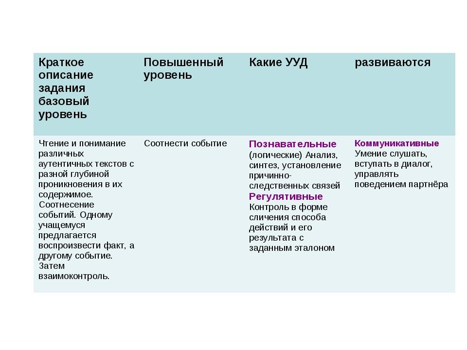 Краткое описание задания базовый уровеньПовышенный уровеньКакие УУДразвива...