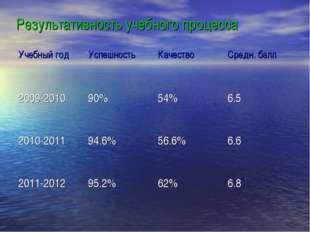 Результативность учебного процесса Учебный годУспешностьКачествоСредн. бал