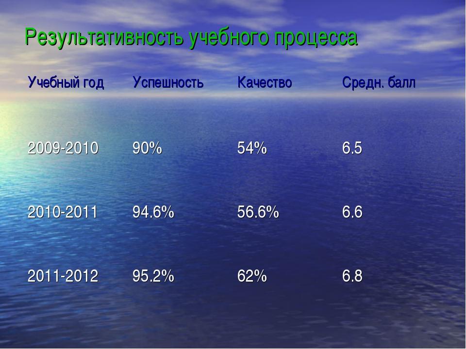 Результативность учебного процесса Учебный годУспешностьКачествоСредн. бал...