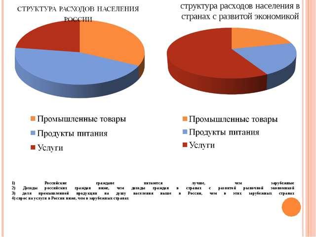 1) Российские граждане питаются лучше, чем зарубежные 2) Доходы российских гр...