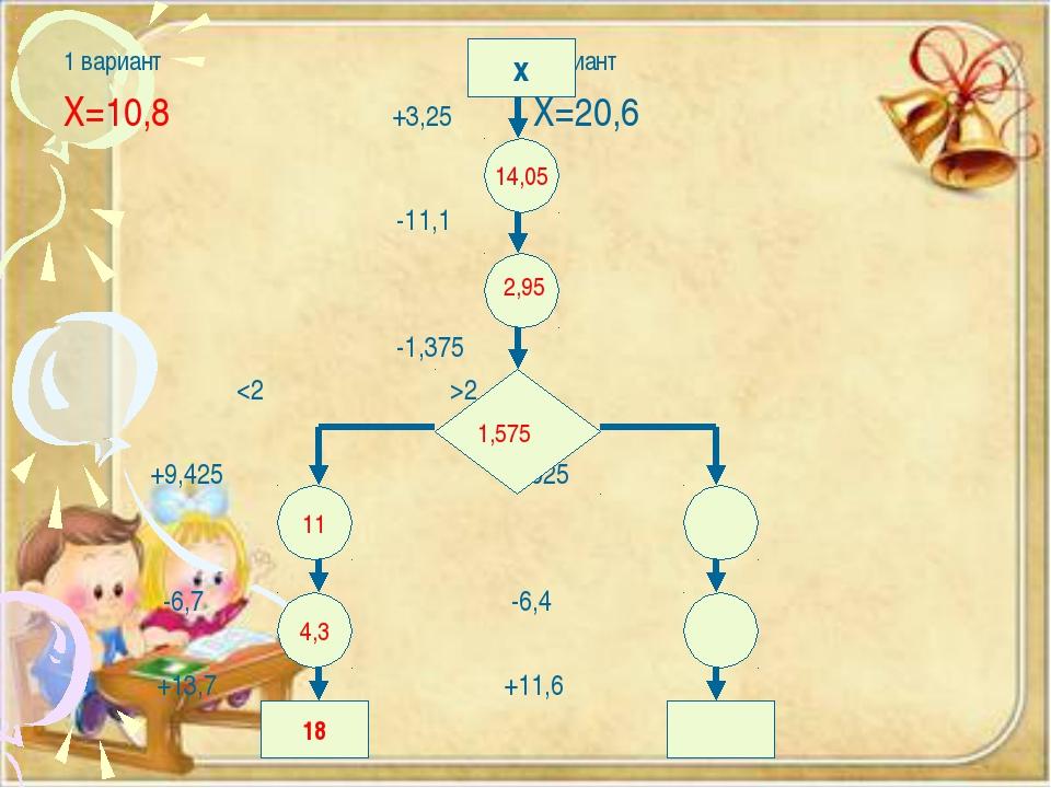 1 вариант 2 вариант Х=10,8 +3,25 Х=20,6 -11,1 -1,375 2 +9,425 +7,625 -6,7 -6,...