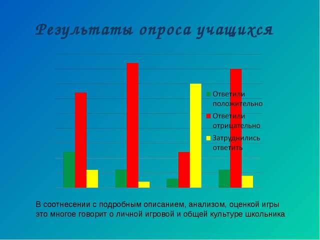 Результаты опроса учащихся В соотнесении с подробным описанием, анализом, оце...