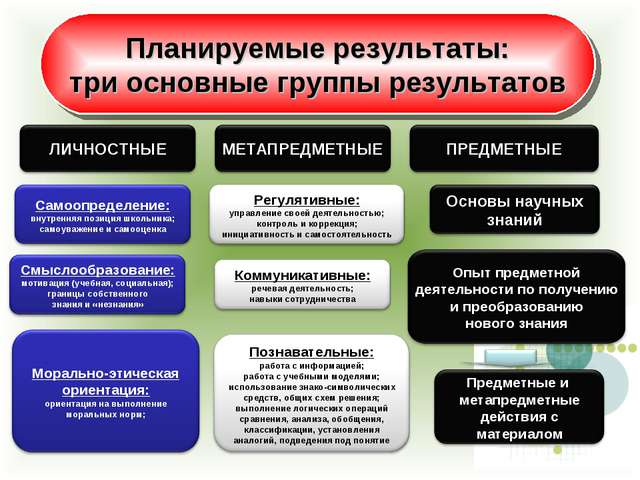 Планируемые результаты: три основные группы результатов