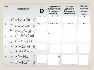 № Уравнения D Корни про-межуточногоуравне-нияt1и t2 Корни данного биквадрат.