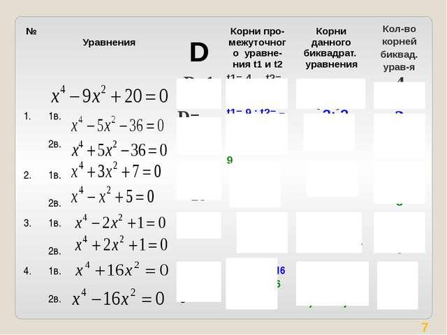 № Уравнения D Корни про-межуточногоуравне-нияt1и t2 Корни данного биквадрат....