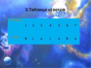 3.Таблица ответов № вопроса 1 2 3 4 5 6 7 Ответ b c a c a b a