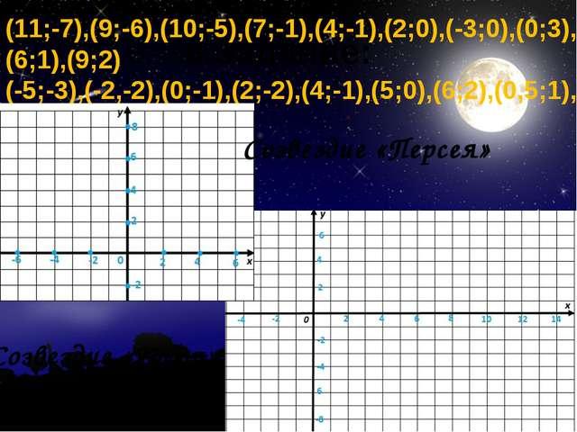 8.Задание: (11;-7),(9;-6),(10;-5),(7;-1),(4;-1),(2;0),(-3;0),(0;3), (6;1),(9;...