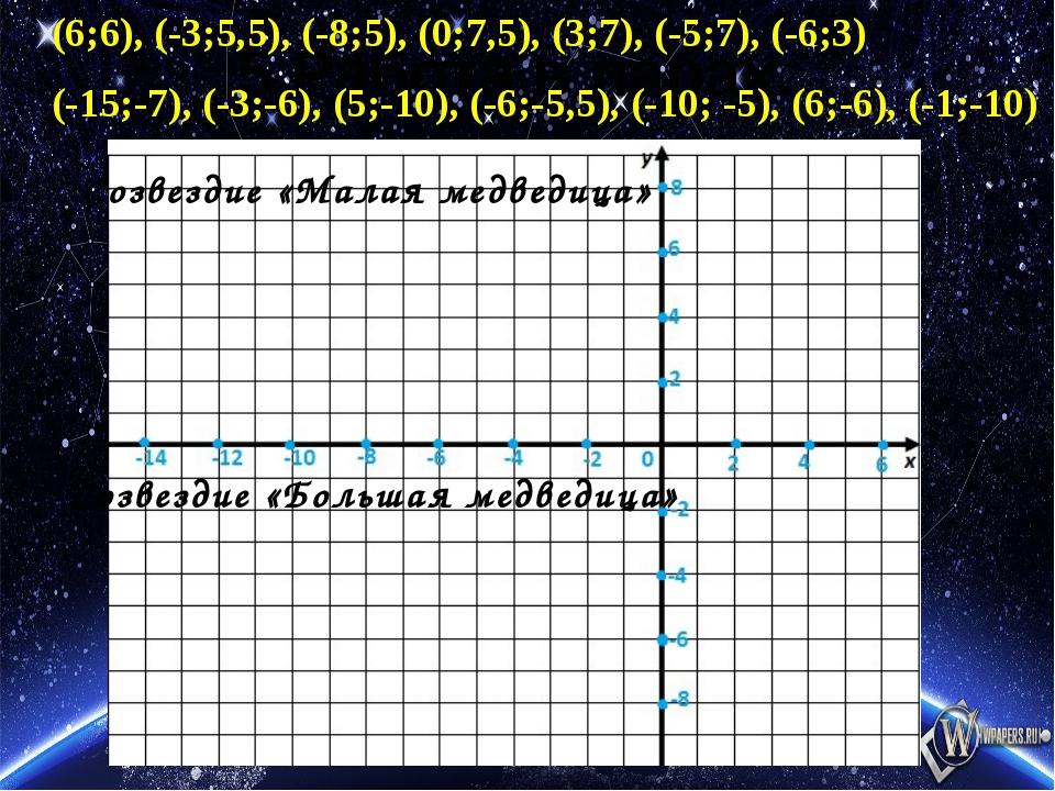 5.Работа в парах. (6;6), (-3;5,5), (-8;5), (0;7,5), (3;7), (-5;7), (-6;3) (-1...