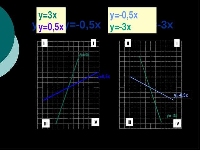y=3х y=-0,5x y=0,5x y=-3х y=3х y=0,5x y=-0,5x y=-3х y=3x y=0,5x y=-0,5x y=-3x...