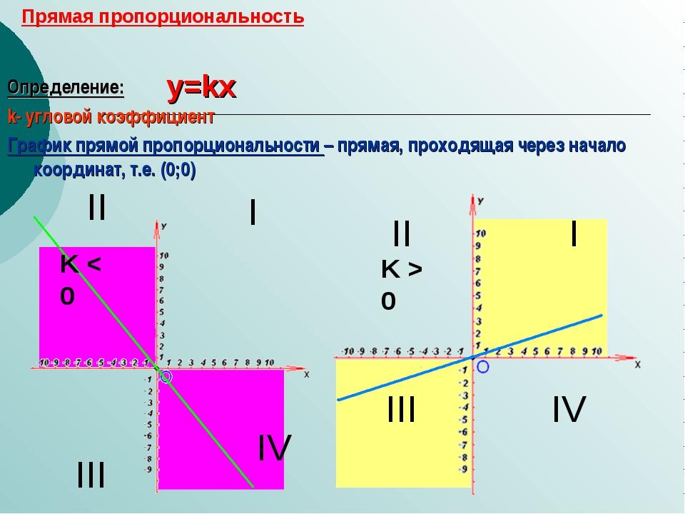 Прямая пропорциональность Определение: k- угловой коэффициент График прямой...