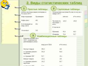 2. Виды статистических таблиц Простые таблицы Групповые таблицы Комбинационны