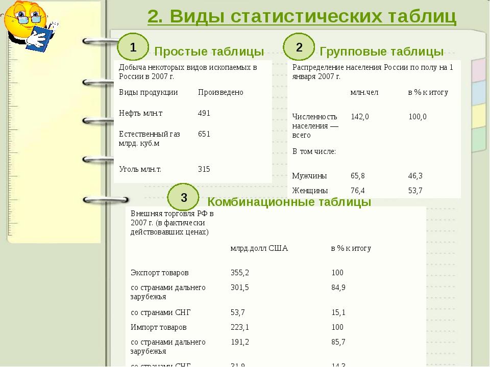 2. Виды статистических таблиц Простые таблицы Групповые таблицы Комбинационны...