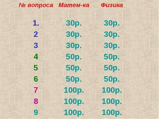 № вопросаМатем-каФизика 1.30р.30р. 230р.30р. 330р.30р. 450р.50р. 5...