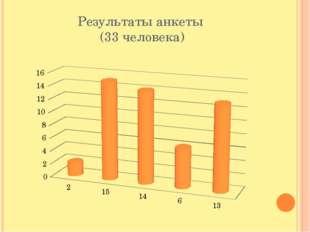 Результаты анкеты (33 человека)