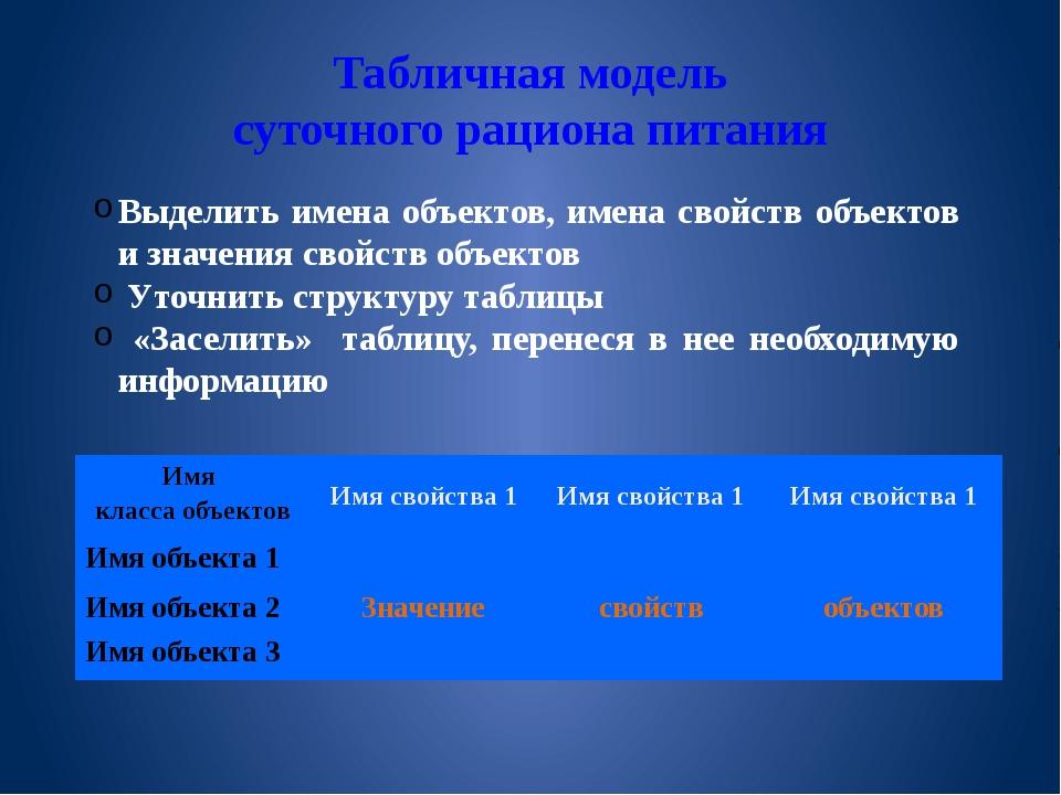 9298a8d47a86 15 слайд Табличная модель суточного рациона питания Выделить имена  объектов, имена сво