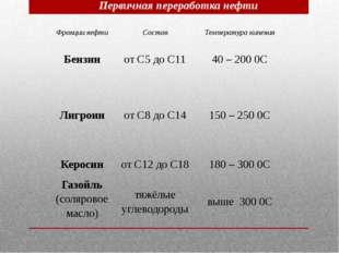 Первичная переработка нефти Фракции нефти Состав Температура кипения Бензин о