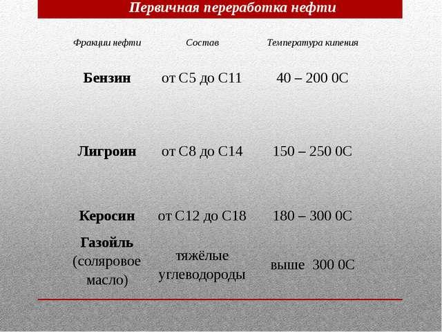 Первичная переработка нефти Фракции нефти Состав Температура кипения Бензин о...