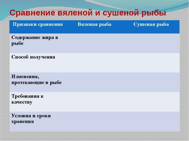 Сравнение вяленой и сушеной рыбы Признаки сравнения Вяленая рыба Сушеная рыба...