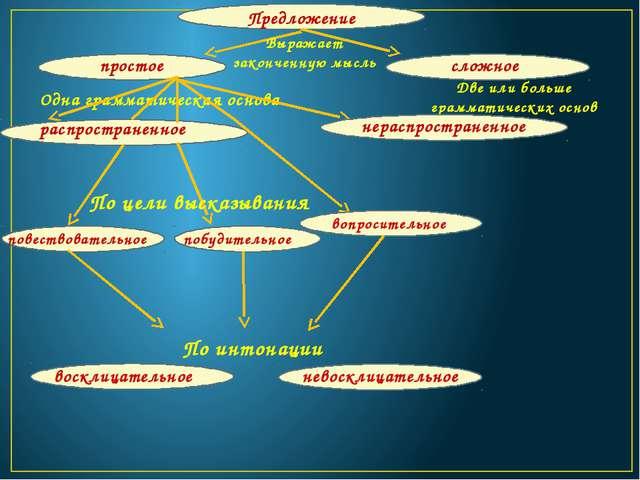 Предложение Выражает законченную мысль простое сложное Две или больше грамма...