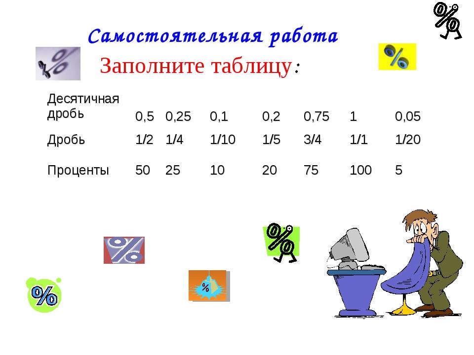 Самостоятельная работа Заполните таблицу: Десятичная дробь 0,5 0,25 0,1 0...