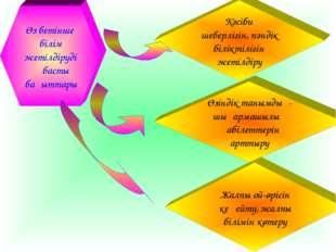 Өз бетінше білім жетілдірудің басты бағыттары Жалпы ой-өрісін кеңейту, жалпы