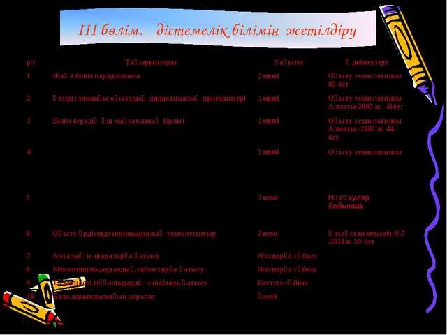 III бөлім.Әдістемелік білімін жетілдіру р/сТақырыптарыУақытыӘдебиеттері 1...