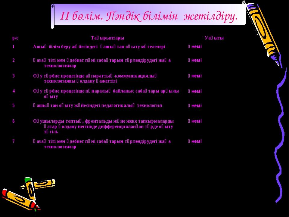 II бөлім. Пәндік білімін жетілдіру. р/сТақырыптарыУақыты 1Ашық білім беру...