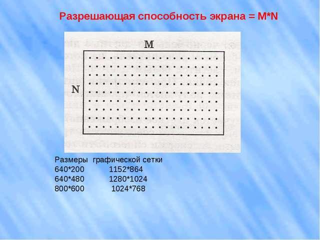 Разрешающая способность экрана = M*N Размеры графической сетки 640*200 1152*8...