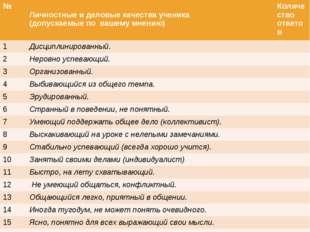№ Личностные и деловые качества ученика (допускаемые по вашему мнению) Кол