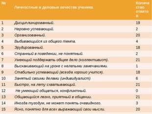 № Личностные и деловые качества ученикаКоличество ответов 1Дисциплинирова
