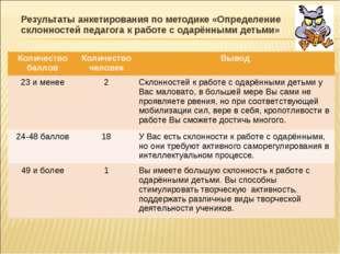 Результаты анкетирования по методике «Определение склонностей педагога к рабо
